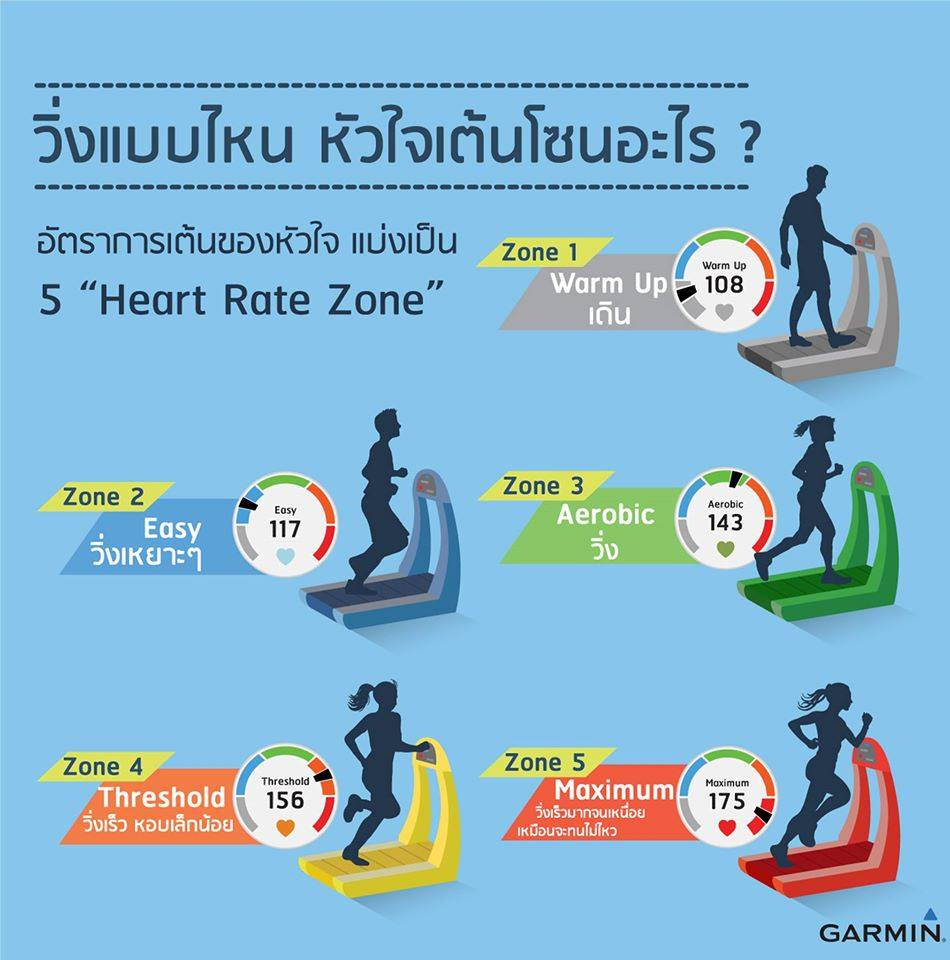 hear rate zone