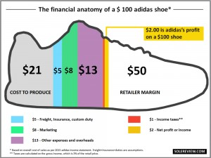 Cost_split_adidas_shoe